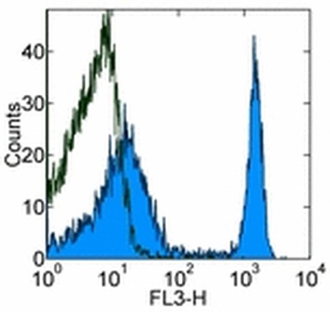 TER-119 Antibody (15-5921-81) in Flow Cytometry