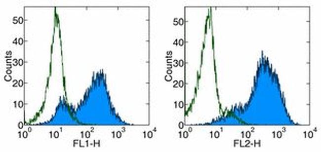 CD278 (ICOS) Antibody (15-9949-81) in Flow Cytometry