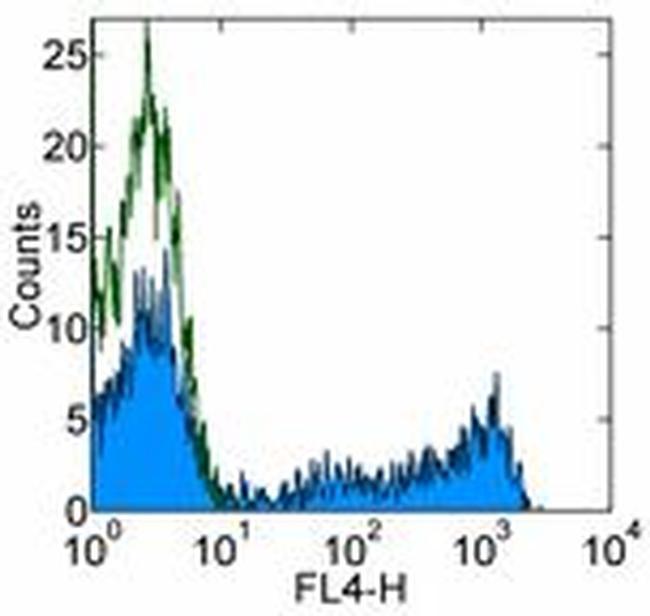 CD8a Antibody (17-0086-41) in Flow Cytometry