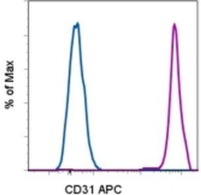 CD31 (PECAM-1) Antibody (17-0319-41) in Flow Cytometry