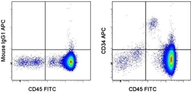 CD34 Antibody (17-0349-41) in Flow Cytometry