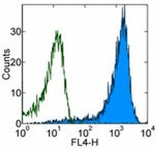 CD45RB Antibody (17-0455-81) in Flow Cytometry