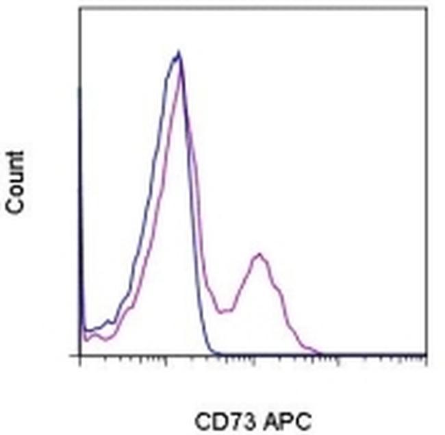 CD73 Antibody (17-0739-41) in Flow Cytometry