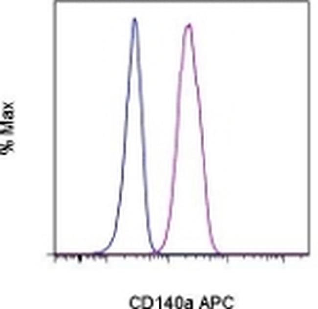 CD140a (PDGFRA) Antibody (17-1401-81) in Flow Cytometry