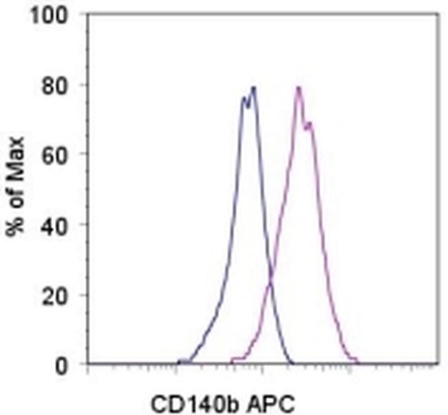 CD140b (PDGFRB) Antibody (17-1402-80) in Flow Cytometry