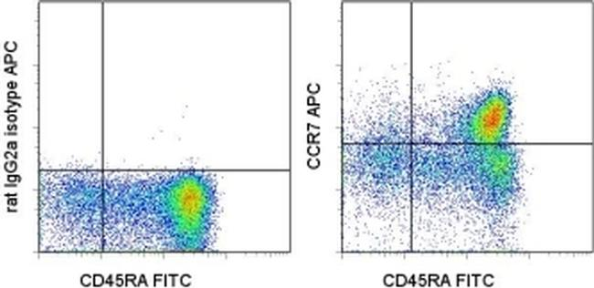 CD197 (CCR7) Antibody (17-1979-41) in Flow Cytometry