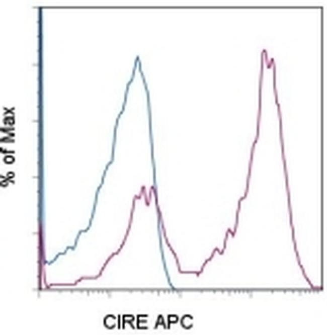 CD209 (DC-SIGN) Antibody (17-2092-80) in Flow Cytometry