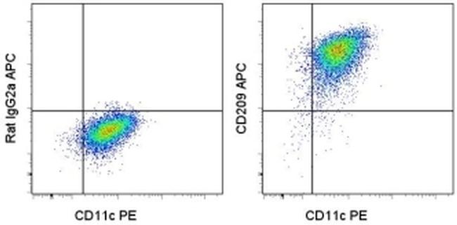 CD209 (DC-SIGN) Antibody (17-2099-41) in Flow Cytometry