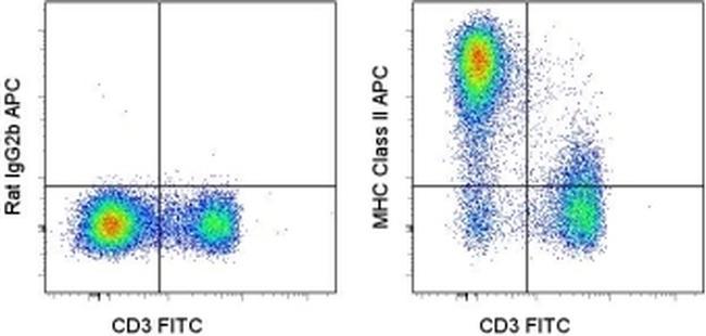 MHC Class II (I-A/I-E) Antibody (17-5321-81) in Flow Cytometry