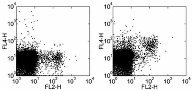 CD314 (NKG2D) Antibody (17-5882-81) in Flow Cytometry