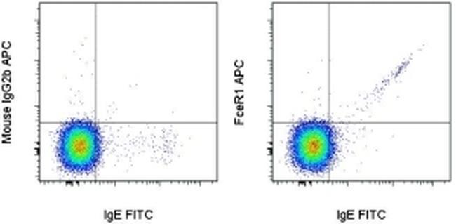 FceR1 alpha Antibody (17-5899-41) in Flow Cytometry