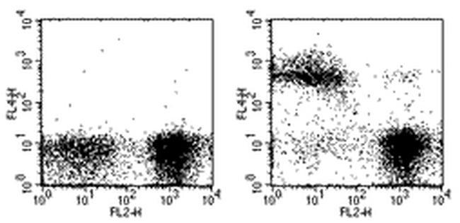 TER-119 Antibody (17-5921-81) in Flow Cytometry