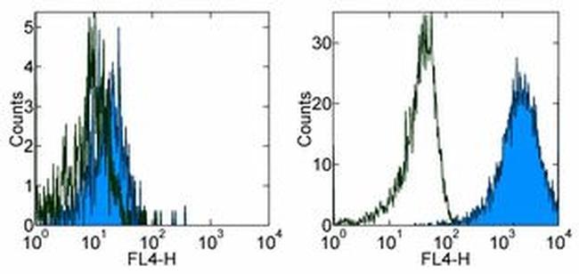 CD284 (TLR4) Antibody (17-9917-41) in Flow Cytometry