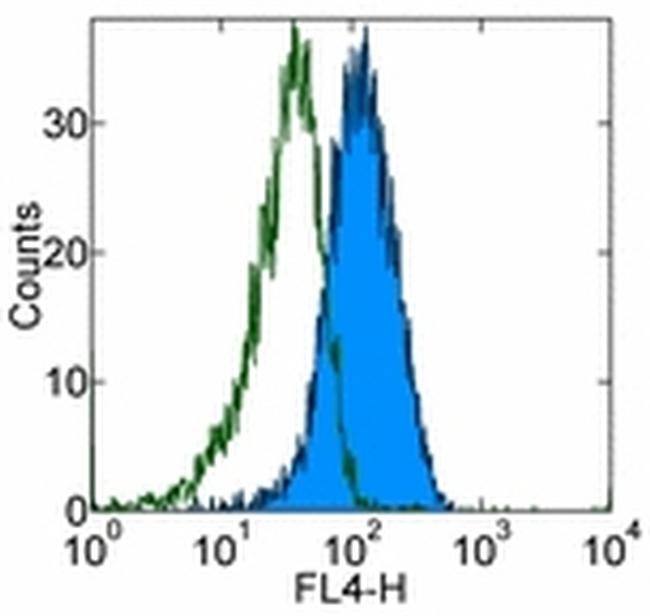 TLR4/MD-2 Complex Antibody (17-9924-82) in Flow Cytometry