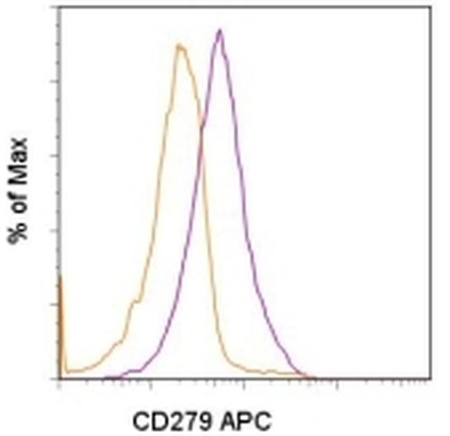 CD279 (PD-1) Antibody (17-9981-80) in Flow Cytometry