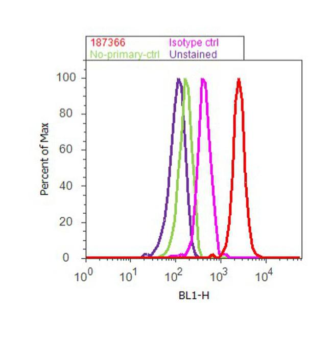 c-Met Antibody (18-7366) in Flow Cytometry