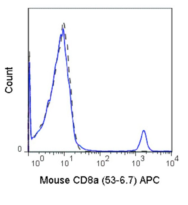 CD8 alpha Antibody (A27046) in Flow Cytometry