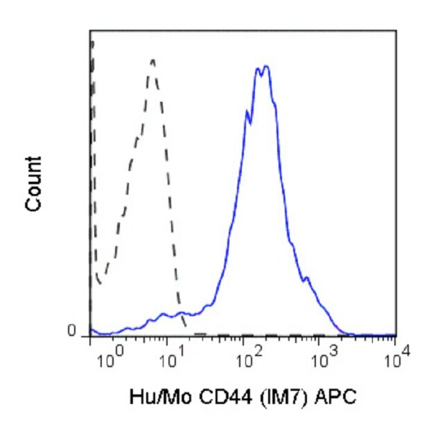 CD44 Antibody (A27048) in Flow Cytometry