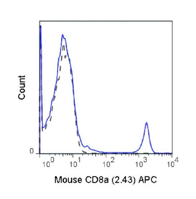 CD8 alpha Antibody (A27055) in Flow Cytometry