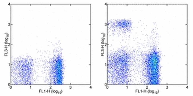 CD8a Antibody (25-0081-81) in Flow Cytometry