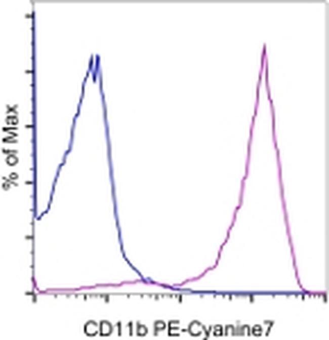 CD11b Antibody (25-0112-81) in Flow Cytometry