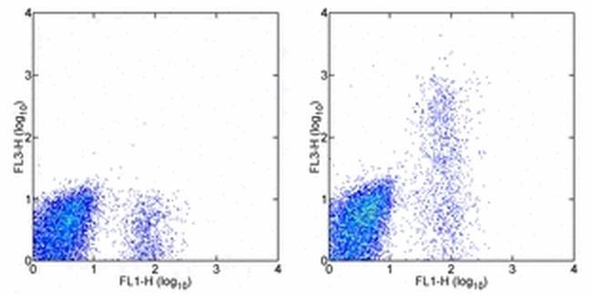 CD23 Antibody (25-0238-41) in Flow Cytometry