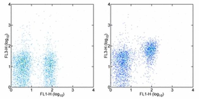 CD28 Antibody (25-0281-81) in Flow Cytometry