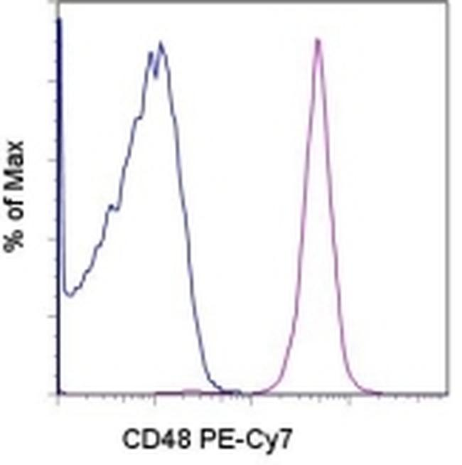 CD48 Antibody (25-0481-80) in Flow Cytometry