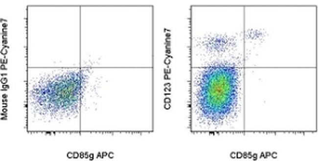 CD123 Antibody (25-1239-41) in Flow Cytometry