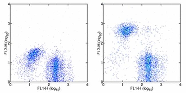 TER-119 Antibody (25-5921-81) in Flow Cytometry