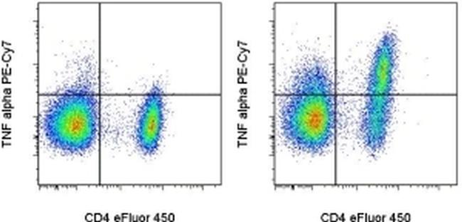 TNF alpha Antibody (25-7423-82) in Flow Cytometry
