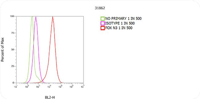 Mouse IgG1 Cross-Adsorbed Secondary Antibody (31862) in Flow Cytometry