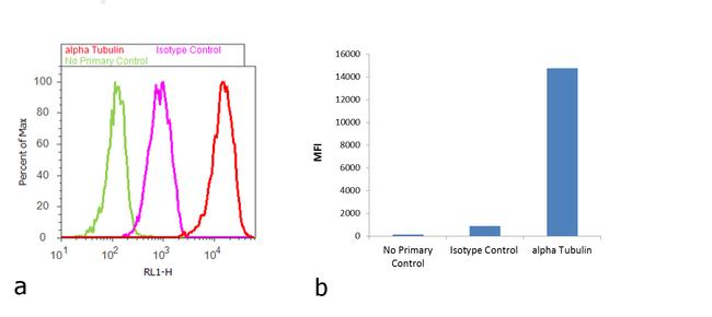 Mouse IgG1 Cross-Adsorbed Secondary Antibody (31982) in Flow Cytometry