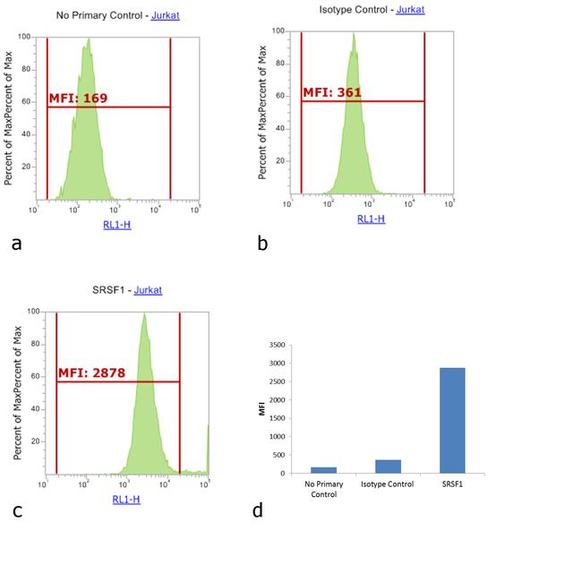 Mouse IgG2a Fc gamma Cross Adsorbed Secondary Antibody (31983) in Flow Cytometry