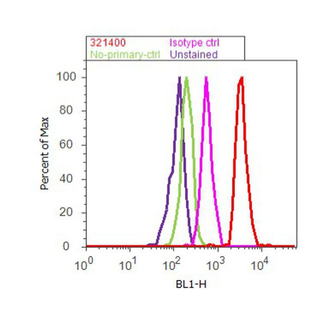 E2F1 Antibody (32-1400) in Flow Cytometry