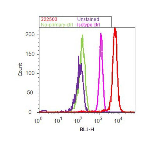 alpha Tubulin Antibody (32-2500) in Flow Cytometry