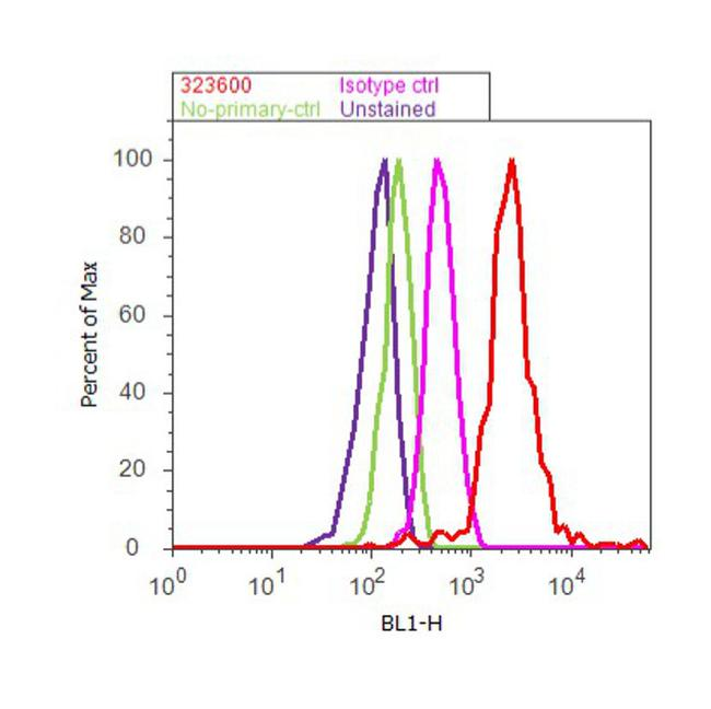 alpha Internexin Antibody (32-3600) in Flow Cytometry
