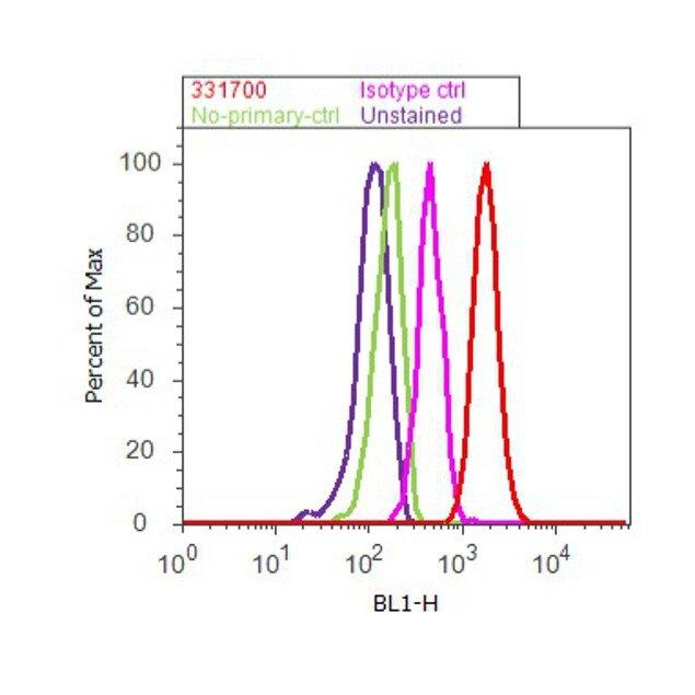 PLK1 Antibody (33-1700) in Flow Cytometry