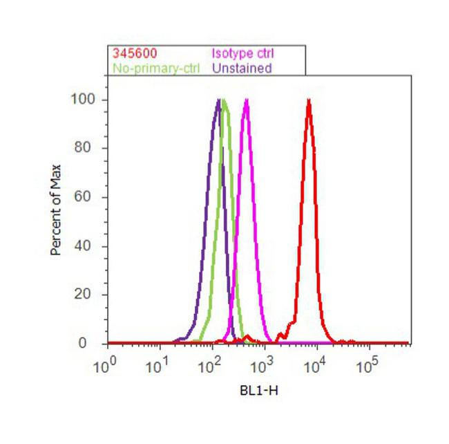 CD147 Antibody (34-5600) in Flow Cytometry