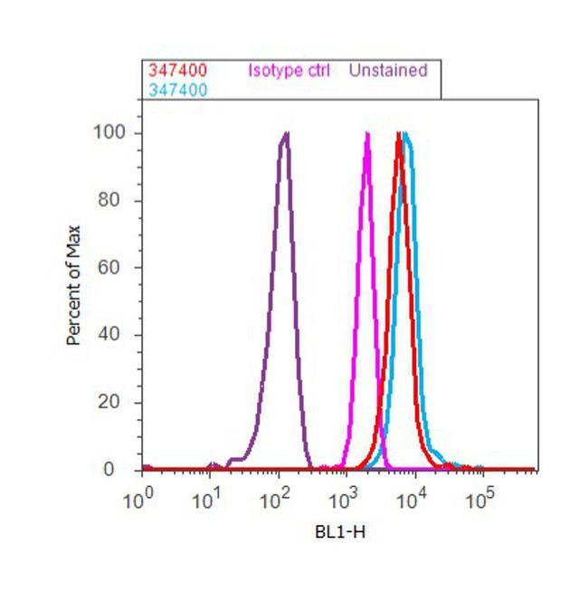 EphA2 Antibody (34-7400) in Flow Cytometry