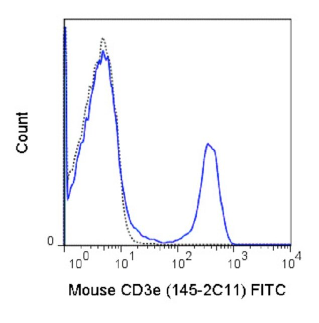 CD3e Antibody (A27060) in Flow Cytometry