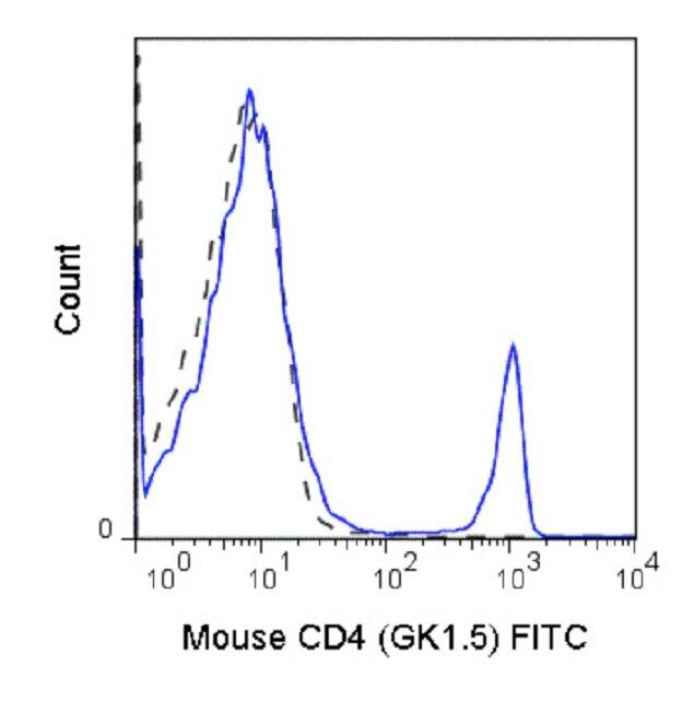 CD4 Antibody (A27063) in Flow Cytometry