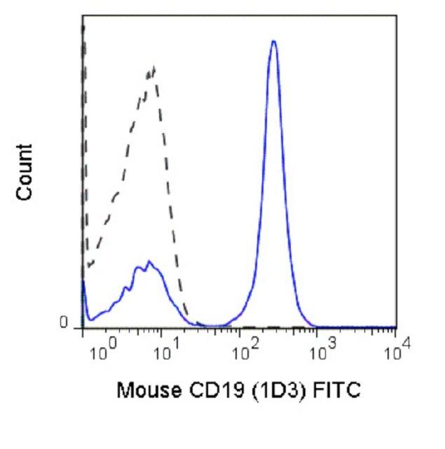 CD19 Antibody (A27071) in Flow Cytometry