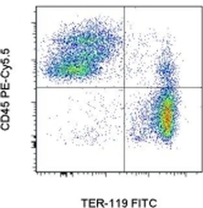 CD45 Antibody (35-0451-82) in Flow Cytometry