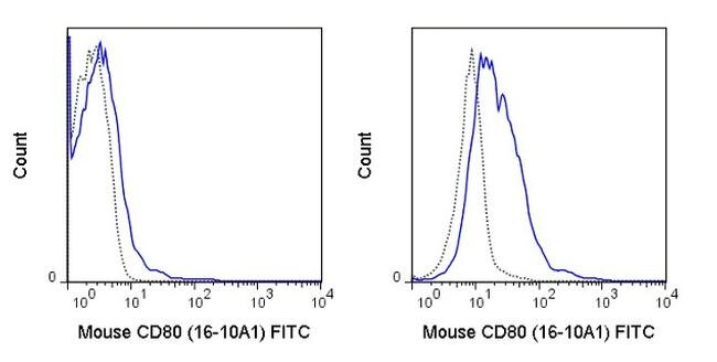 CD80 Antibody (A27074) in Flow Cytometry