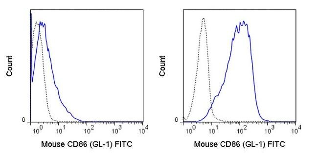CD86 Antibody (A27076) in Flow Cytometry