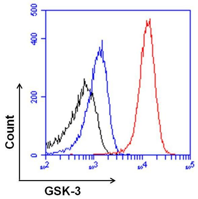Mouse IgG (H+L) Secondary Antibody (35518) in Flow Cytometry