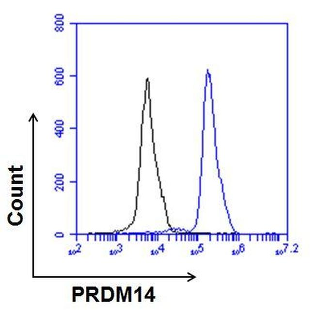 Rabbit IgG (H+L) Cross-Adsorbed Secondary Antibody (35553) in Flow Cytometry