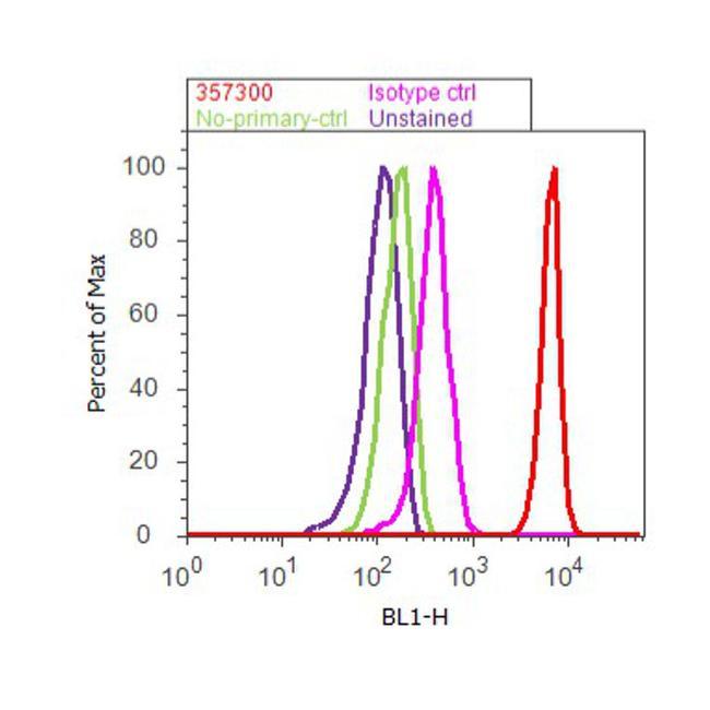 Ezrin Antibody (35-7300) in Flow Cytometry