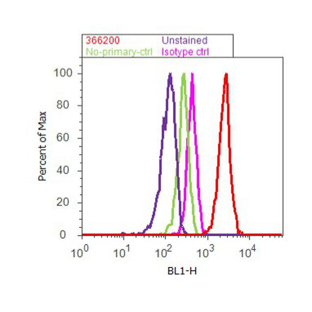 Syndecan 2 Antibody (36-6200) in Flow Cytometry